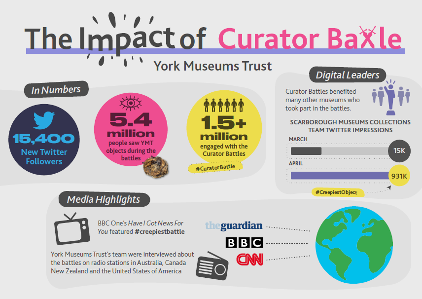 Infographic detailing figures from the York Museum Trust Curator Battle twitter campaign