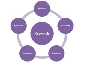 Diagram showing five steps to choosing keywords